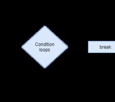 break-keyword-in-c-bncodeing