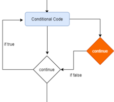 continue-statement-in-c-bncodeing